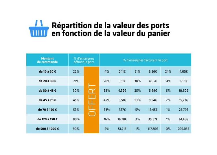 E-commerce frais de port